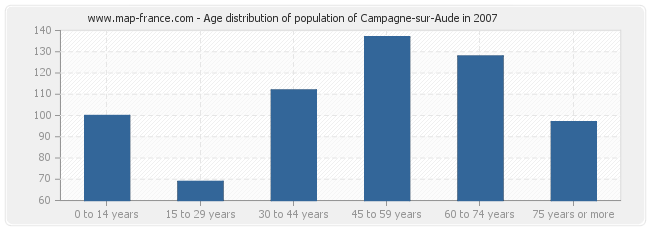 Age distribution of population of Campagne-sur-Aude in 2007