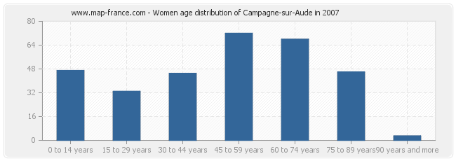 Women age distribution of Campagne-sur-Aude in 2007
