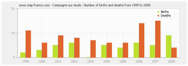 Campagne-sur-Aude : Number of births and deaths from 1999 to 2008