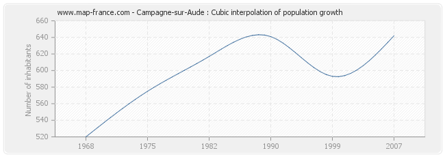 Campagne-sur-Aude : Cubic interpolation of population growth