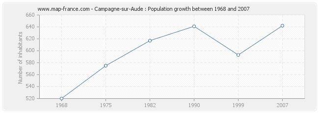 Population Campagne-sur-Aude