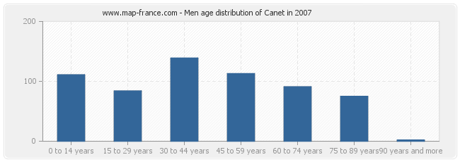 Men age distribution of Canet in 2007