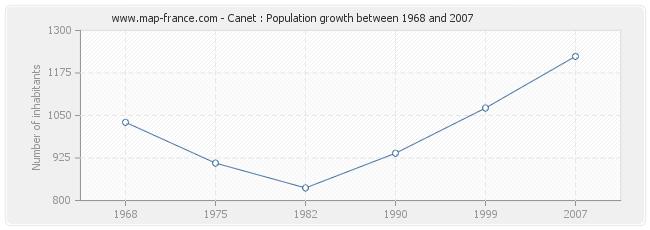 Population Canet