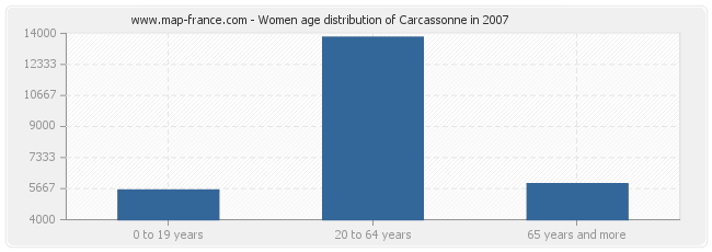 Women age distribution of Carcassonne in 2007