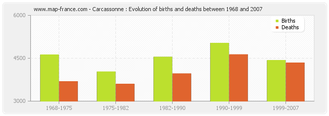 Carcassonne : Evolution of births and deaths between 1968 and 2007