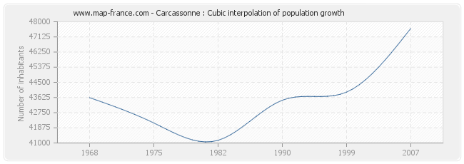 Carcassonne : Cubic interpolation of population growth