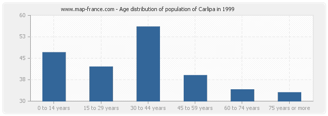 Age distribution of population of Carlipa in 1999