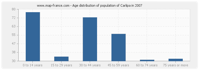 Age distribution of population of Carlipa in 2007