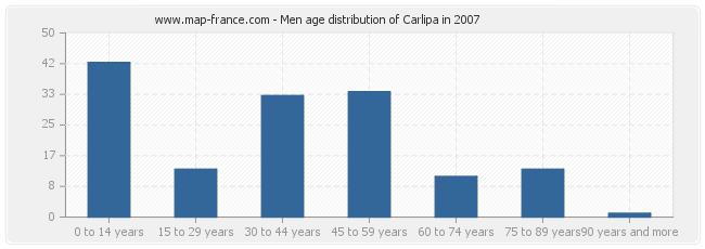 Men age distribution of Carlipa in 2007