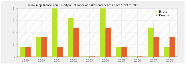 Carlipa : Number of births and deaths from 1999 to 2008