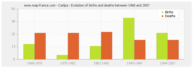 Carlipa : Evolution of births and deaths between 1968 and 2007