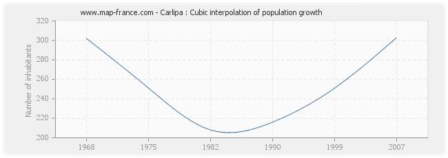 Carlipa : Cubic interpolation of population growth
