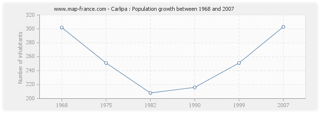 Population Carlipa
