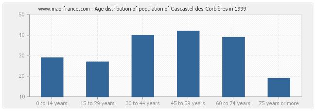 Age distribution of population of Cascastel-des-Corbières in 1999