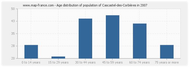 Age distribution of population of Cascastel-des-Corbières in 2007