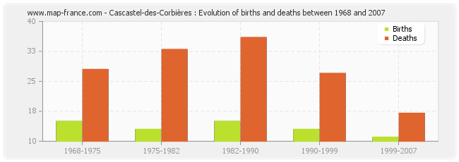 Cascastel-des-Corbières : Evolution of births and deaths between 1968 and 2007
