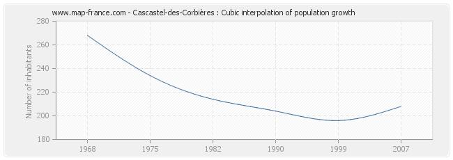 Cascastel-des-Corbières : Cubic interpolation of population growth