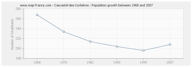 Population Cascastel-des-Corbières