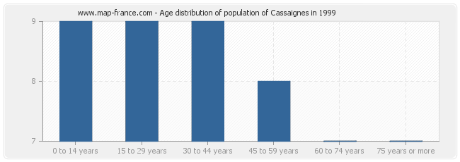 Age distribution of population of Cassaignes in 1999