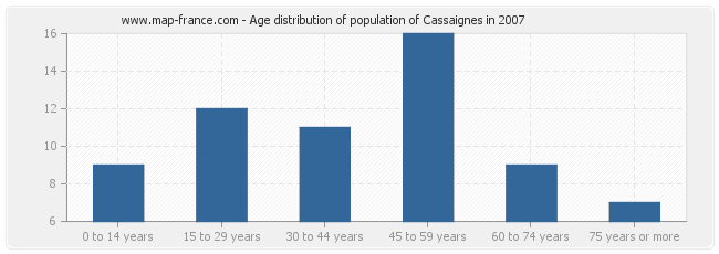 Age distribution of population of Cassaignes in 2007