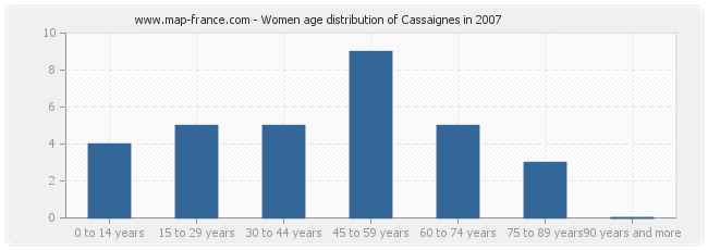 Women age distribution of Cassaignes in 2007