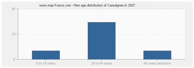 Men age distribution of Cassaignes in 2007