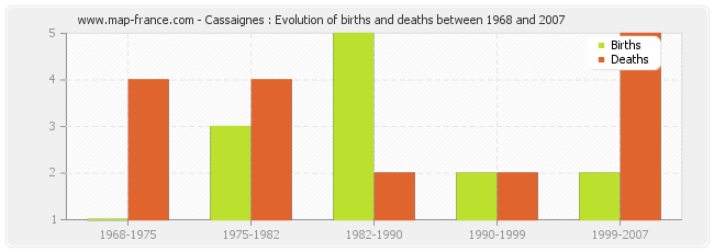 Cassaignes : Evolution of births and deaths between 1968 and 2007
