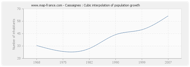 Cassaignes : Cubic interpolation of population growth
