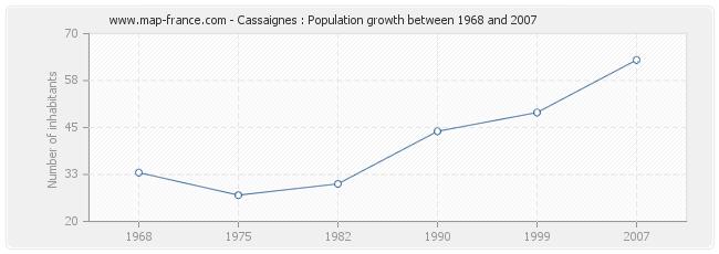 Population Cassaignes