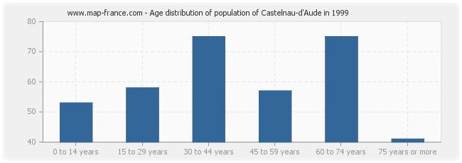 Age distribution of population of Castelnau-d'Aude in 1999