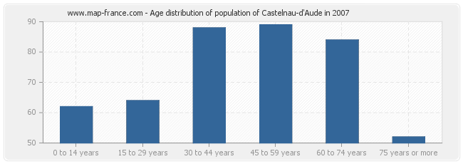 Age distribution of population of Castelnau-d'Aude in 2007