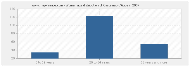 Women age distribution of Castelnau-d'Aude in 2007