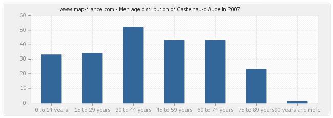 Men age distribution of Castelnau-d'Aude in 2007