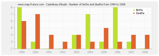 Castelnau-d'Aude : Number of births and deaths from 1999 to 2008
