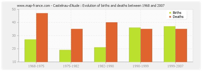 Castelnau-d'Aude : Evolution of births and deaths between 1968 and 2007