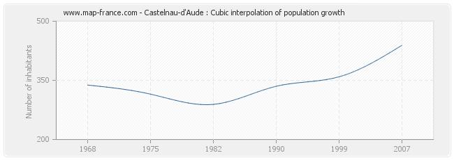 Castelnau-d'Aude : Cubic interpolation of population growth
