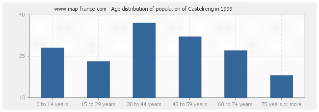 Age distribution of population of Castelreng in 1999