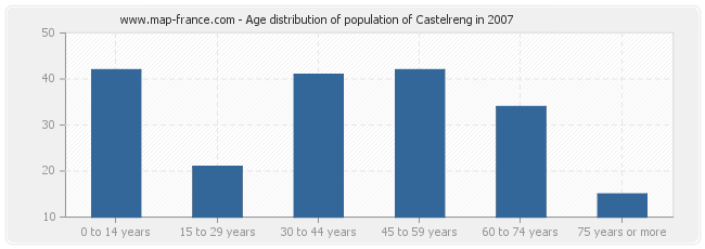 Age distribution of population of Castelreng in 2007
