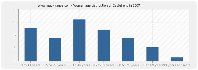 Women age distribution of Castelreng in 2007