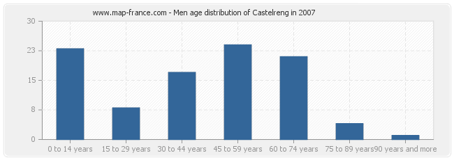 Men age distribution of Castelreng in 2007