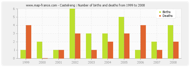 Castelreng : Number of births and deaths from 1999 to 2008