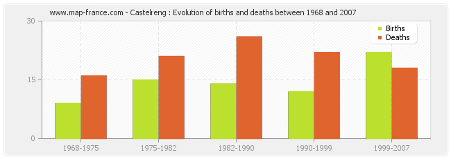 Castelreng : Evolution of births and deaths between 1968 and 2007