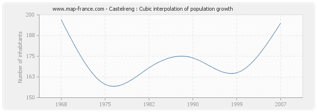 Castelreng : Cubic interpolation of population growth