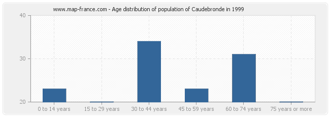 Age distribution of population of Caudebronde in 1999