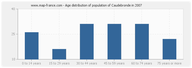 Age distribution of population of Caudebronde in 2007