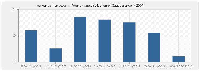 Women age distribution of Caudebronde in 2007