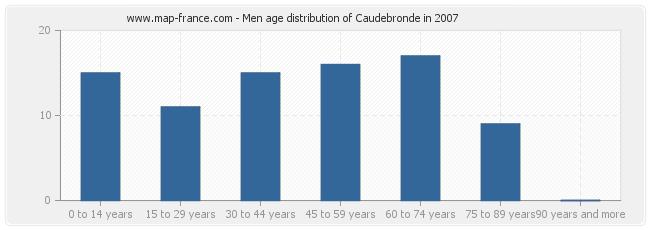 Men age distribution of Caudebronde in 2007