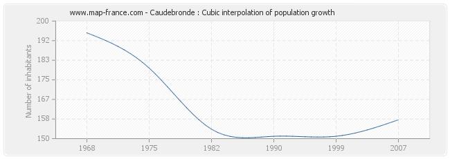 Caudebronde : Cubic interpolation of population growth