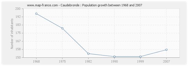 Population Caudebronde