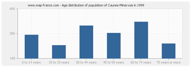 Age distribution of population of Caunes-Minervois in 1999
